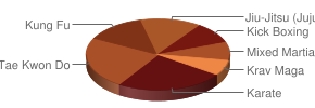 Top Martial Arts in Laurinburg, North Carolina