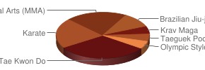 Top Martial Arts in Medford, Oregon
