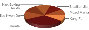 Top Martial Arts in Manayunk, Pennsylvania